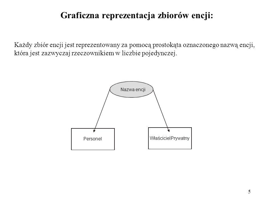 5 Graficzna reprezentacja zbiorów encji: Każdy zbiór encji jest reprezentowany za pomocą prostokąta oznaczonego nazwą encji, która jest zazwyczaj rzec