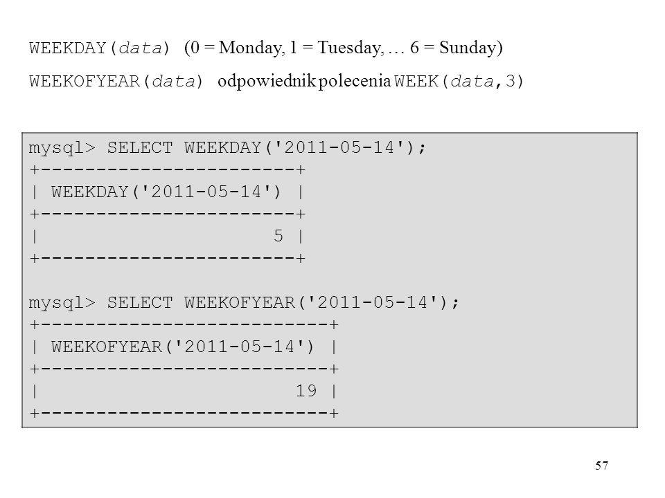 57 mysql> SELECT WEEKDAY('2011-05-14'); +-----------------------+ | WEEKDAY('2011-05-14') | +-----------------------+ | 5 | +-----------------------+