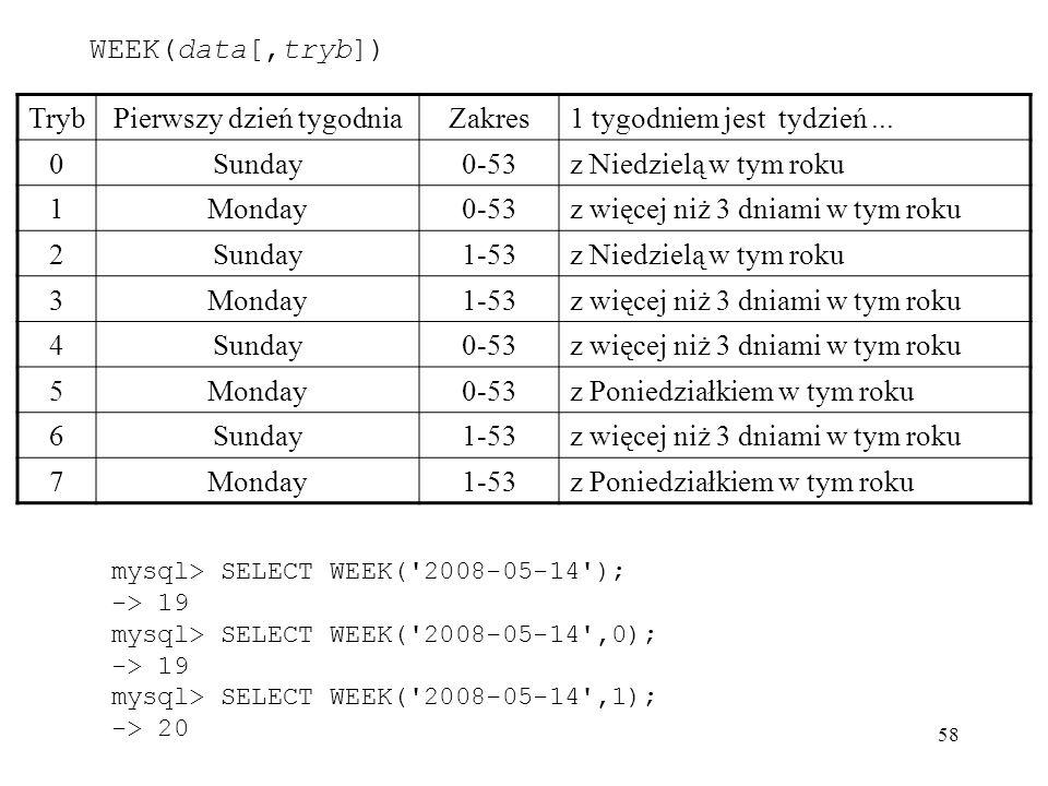 58 TrybPierwszy dzień tygodniaZakres1 tygodniem jest tydzień... 0Sunday0-53z Niedzielą w tym roku 1Monday0-53z więcej niż 3 dniami w tym roku 2Sunday1