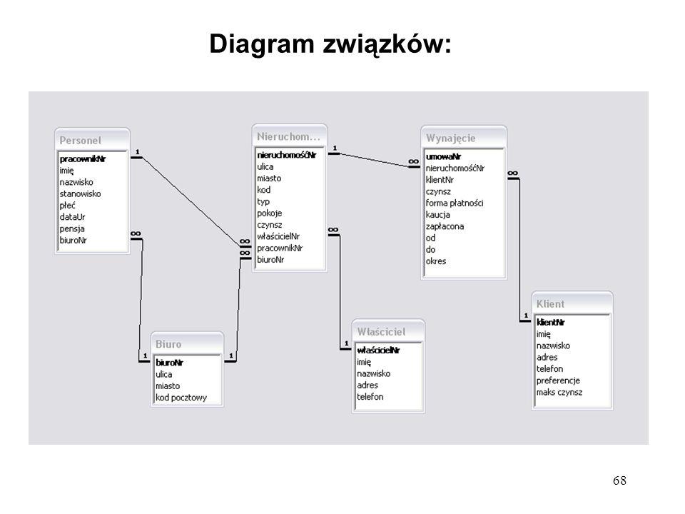 68 Diagram związków: