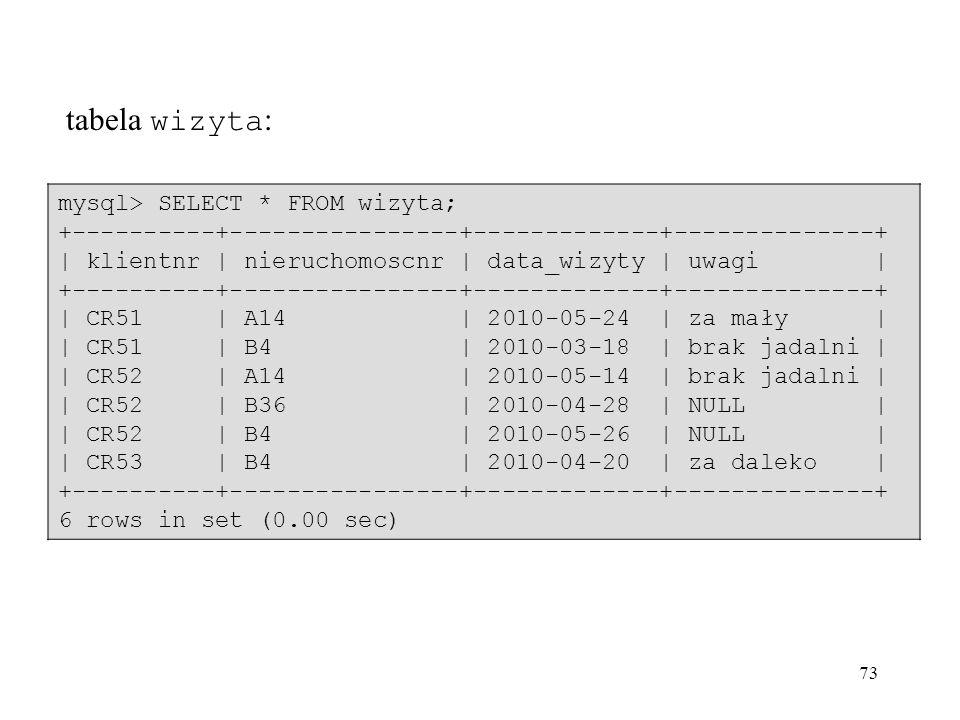 73 tabela wizyta : mysql> SELECT * FROM wizyta; +----------+----------------+-------------+--------------+ | klientnr | nieruchomoscnr | data_wizyty |