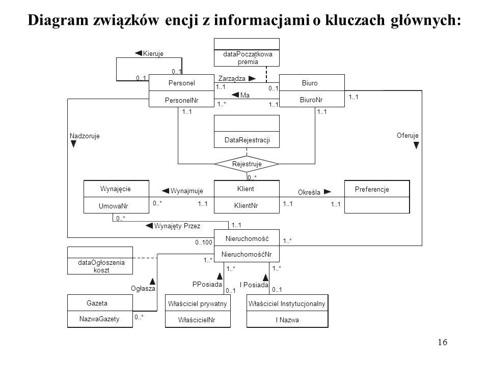 16 Diagram związków encji z informacjami o kluczach głównych: Klient KlientNr DataRejestracji Biuro BiuroNr Ma Kieruje 0..1 Personel PersonelNr 1..1 0