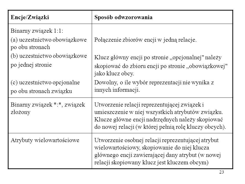23 Encje/ZwiązkiSposób odwzorowania Binarny związek 1:1: (a) uczestnictwo obowiązkowe po obu stronach (b) uczestnictwo obowiązkowe po jednej stronie (