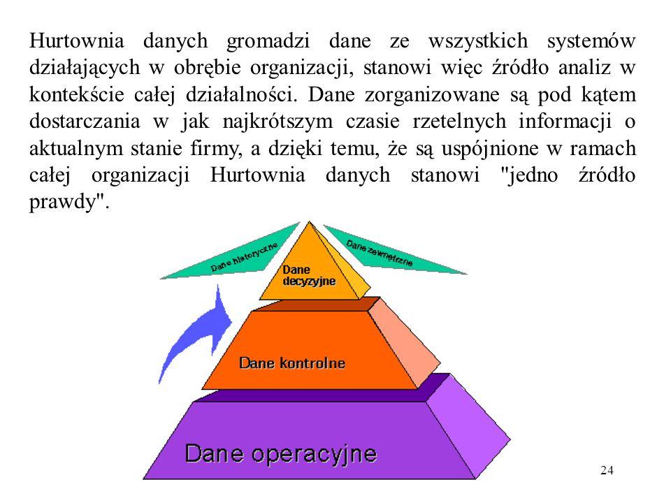 24 Hurtownia danych gromadzi dane ze wszystkich systemów działających w obrębie organizacji, stanowi więc źródło analiz w kontekście całej działalności.