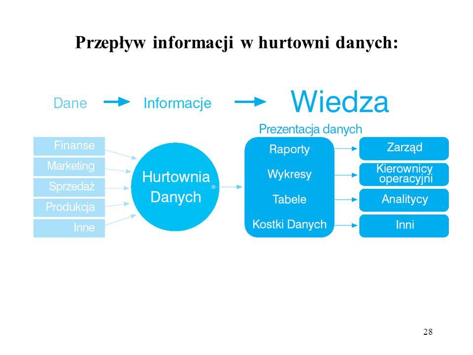 28 Przepływ informacji w hurtowni danych: