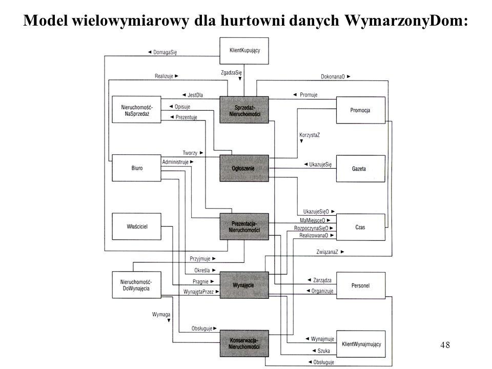 48 Model wielowymiarowy dla hurtowni danych WymarzonyDom: