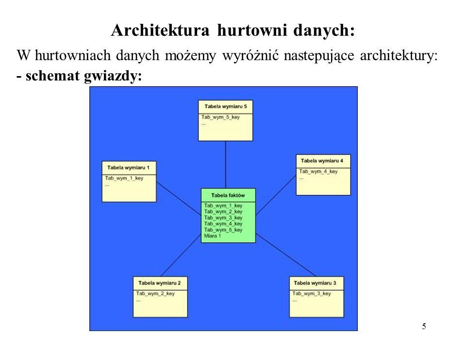 5 Architektura hurtowni danych: W hurtowniach danych możemy wyróżnić nastepujące architektury: - schemat gwiazdy: