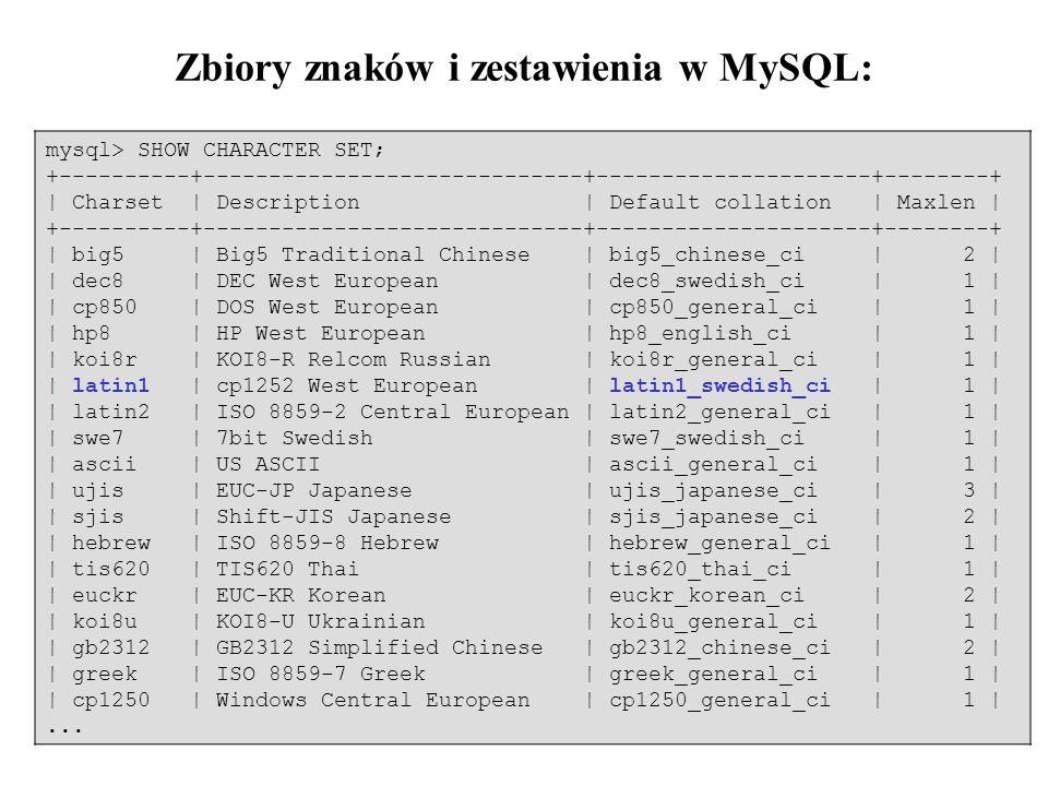30 Zbiory znaków i zestawienia w MySQL: mysql> SHOW CHARACTER SET; +----------+-----------------------------+---------------------+--------+ | Charset