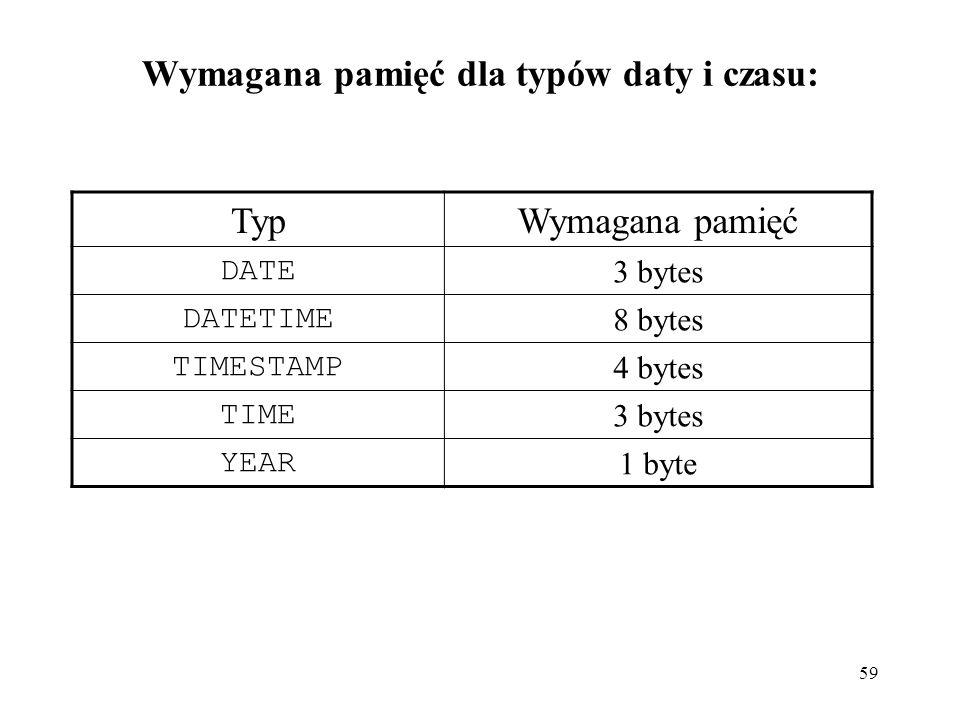59 Wymagana pamięć dla typów daty i czasu: TypWymagana pamięć DATE 3 bytes DATETIME 8 bytes TIMESTAMP 4 bytes TIME 3 bytes YEAR 1 byte