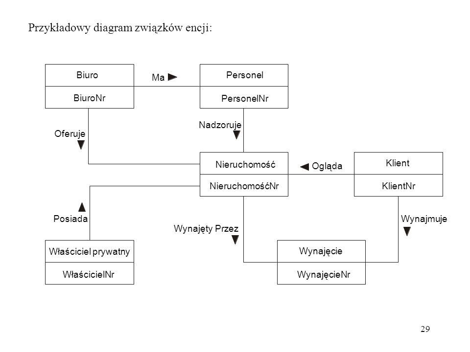 29 Przykładowy diagram związków encji: Właściciel prywatny WłaścicielNr Wynajęcie WynajęcieNr Nieruchomość NieruchomośćNr Klient KlientNr Personel Per