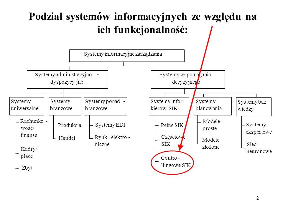 2 Podział systemów informacyjnych ze względu na ich funkcjonalność: