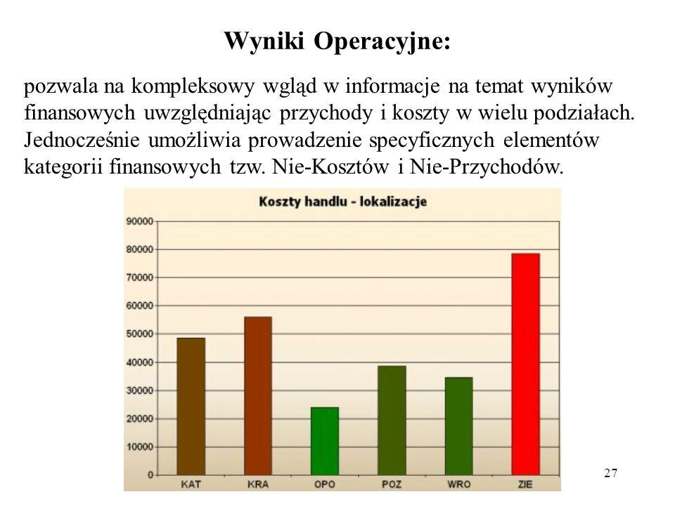 27 Wyniki Operacyjne: pozwala na kompleksowy wgląd w informacje na temat wyników finansowych uwzględniając przychody i koszty w wielu podziałach.