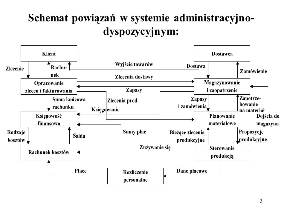 3 Schemat powiązań w systemie administracyjno- dyspozycyjnym: