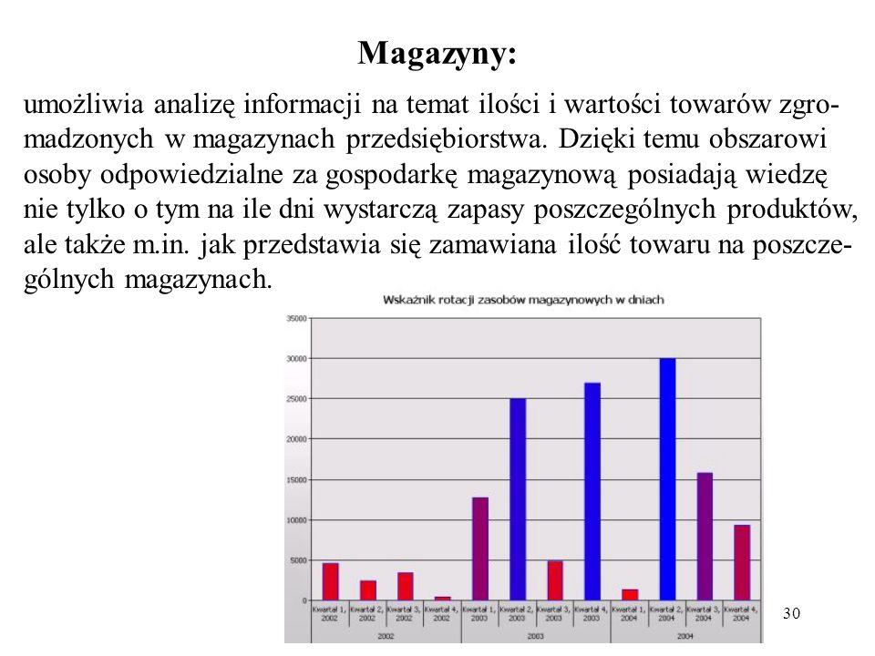30 Magazyny: umożliwia analizę informacji na temat ilości i wartości towarów zgro- madzonych w magazynach przedsiębiorstwa.