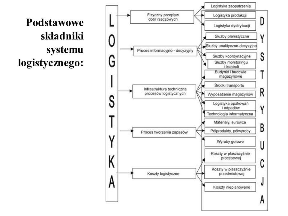 12 Podstawowe składniki systemu logistycznego: