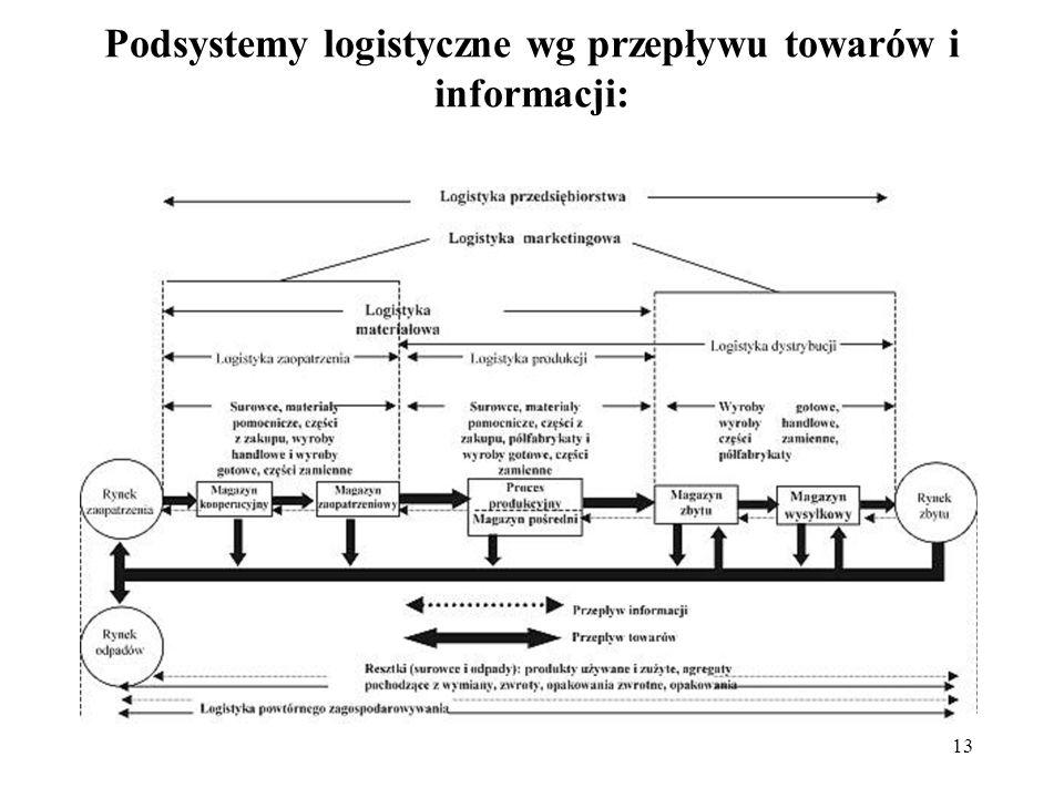 13 Podsystemy logistyczne wg przepływu towarów i informacji: