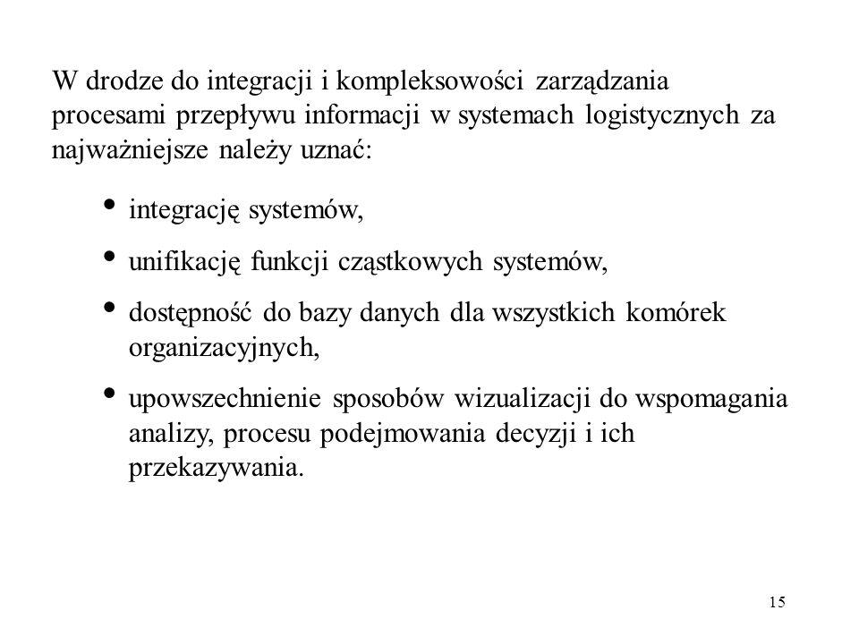 15 W drodze do integracji i kompleksowości zarządzania procesami przepływu informacji w systemach logistycznych za najważniejsze należy uznać: integra