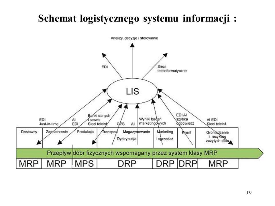 19 Schemat logistycznego systemu informacji :