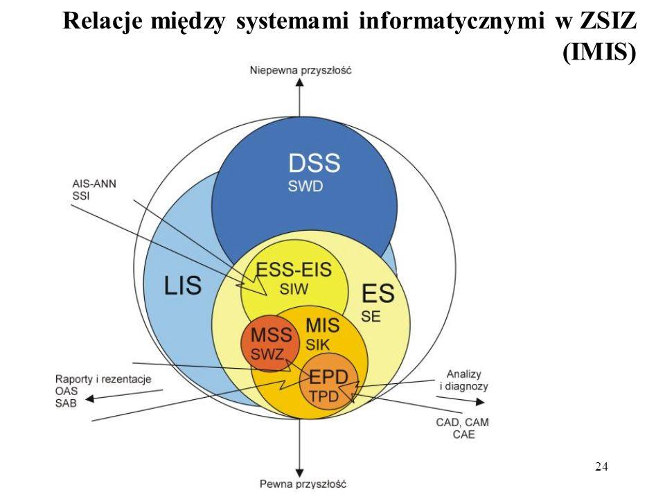 24 Relacje między systemami informatycznymi w ZSIZ (IMIS)