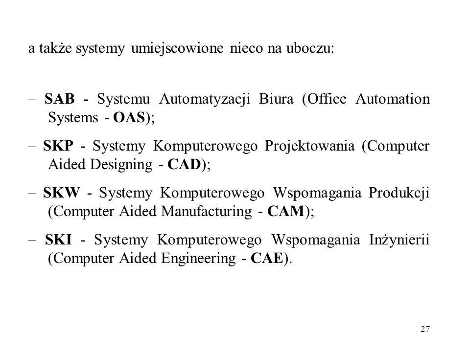 27 a także systemy umiejscowione nieco na uboczu: – SAB - Systemu Automatyzacji Biura (Office Automation Systems - OAS); – SKP - Systemy Komputerowego Projektowania (Computer Aided Designing - CAD); – SKW - Systemy Komputerowego Wspomagania Produkcji (Computer Aided Manufacturing - CAM); – SKI - Systemy Komputerowego Wspomagania Inżynierii (Computer Aided Engineering - CAE).