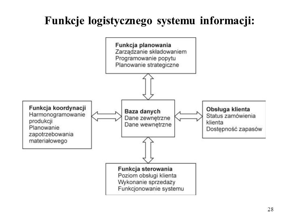 28 Funkcje logistycznego systemu informacji: