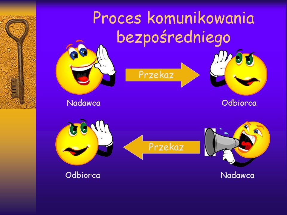 Proces komunikowania bezpośredniego Nadawca Odbiorca Odbiorca Nadawca Przekaz