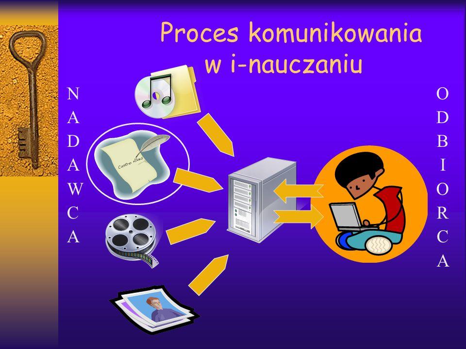 Proces komunikowania w i-nauczaniu NADAWCANADAWCA ODBIORCAODBIORCA