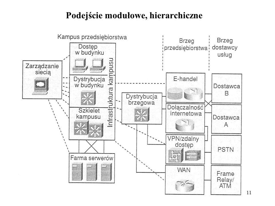11 Podejście modułowe, hierarchiczne