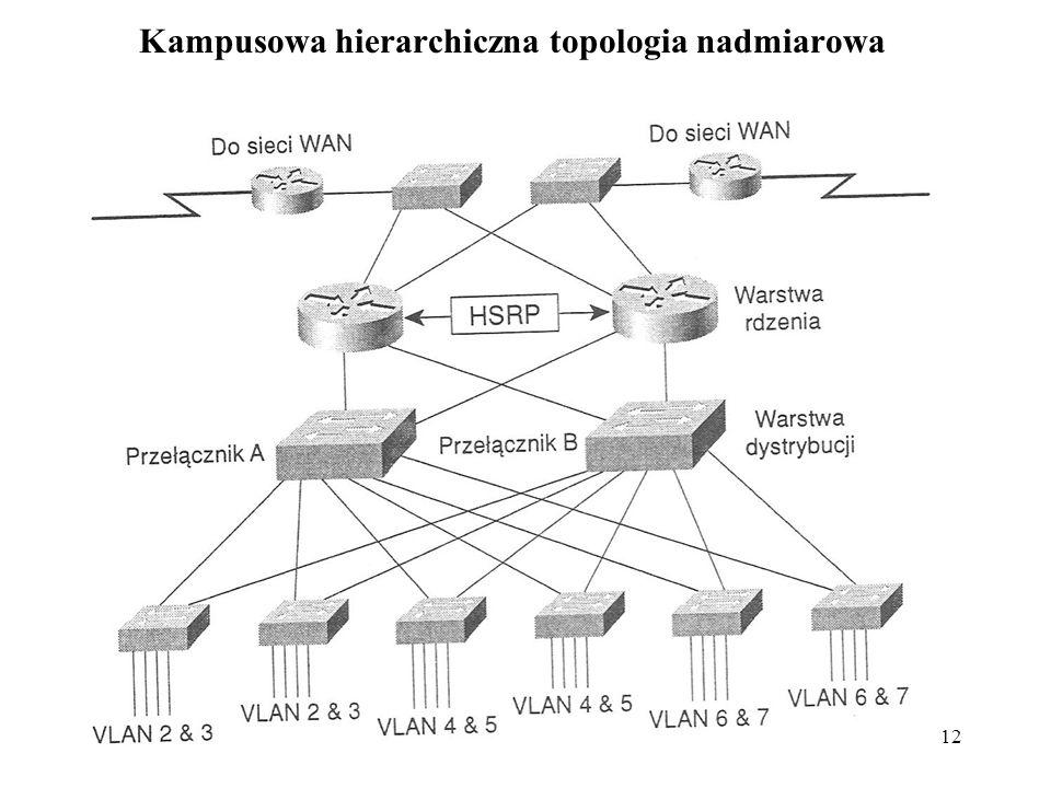 12 Kampusowa hierarchiczna topologia nadmiarowa