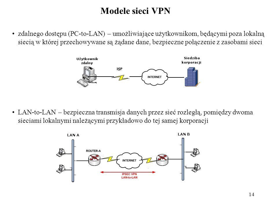 14 Modele sieci VPN zdalnego dostępu (PC-to-LAN) – umożliwiające użytkownikom, będącymi poza lokalną siecią w której przechowywane są żądane dane, bez