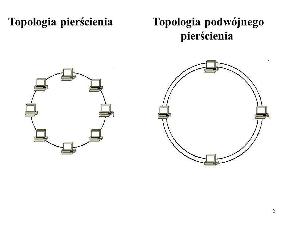 2 Topologia pierścienia Topologia podwójnego pierścienia