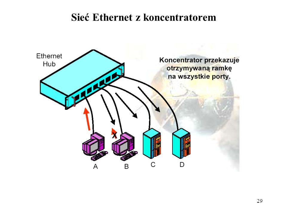 29 Sieć Ethernet z koncentratorem