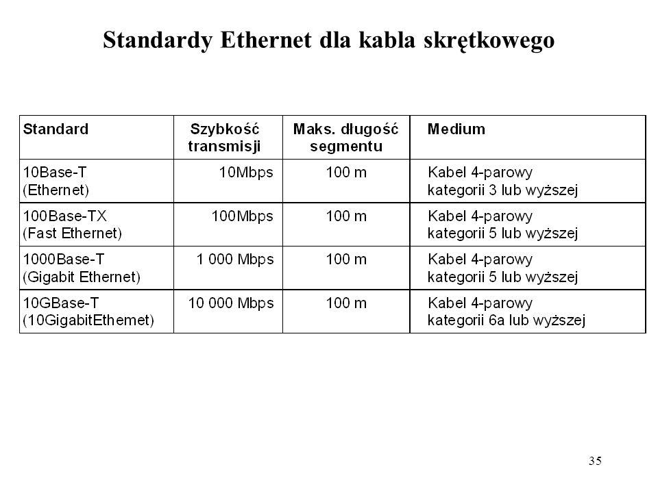 35 Standardy Ethernet dla kabla skrętkowego