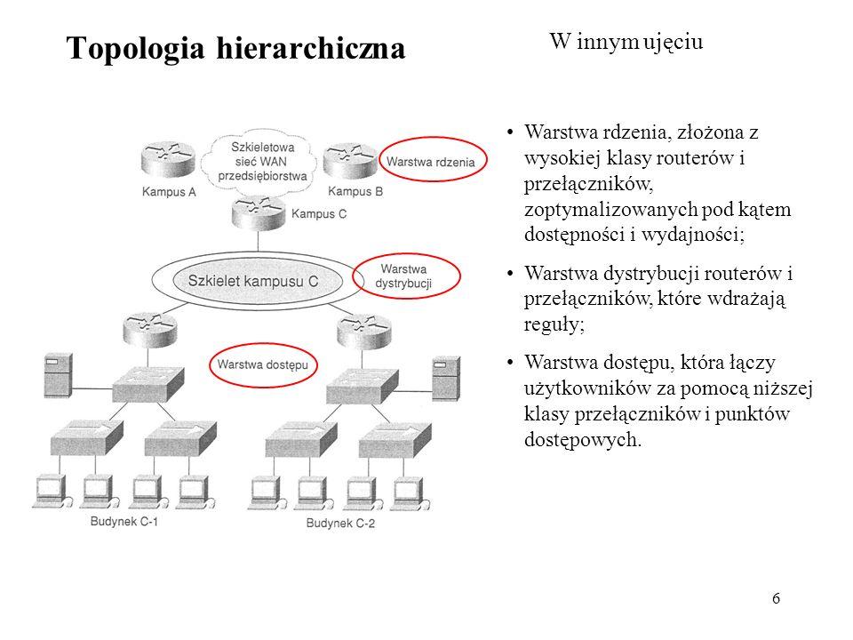 6 Topologia hierarchiczna W innym ujęciu Warstwa rdzenia, złożona z wysokiej klasy routerów i przełączników, zoptymalizowanych pod kątem dostępności i