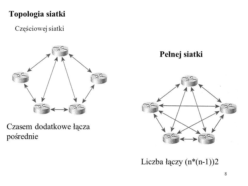 8 Topologia siatki Częściowej siatki Pełnej siatki Liczba łączy (n*(n-1))2 Czasem dodatkowe łącza pośrednie