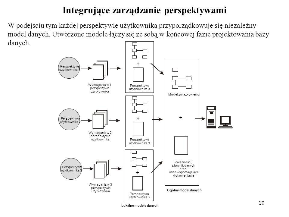 9 Scentralizowane zarządzanie perspektywami: Charakteryzuje się ono jednym zbiorem wymagań obejmującym poszczególne perspektywy użytkowników tworzonej
