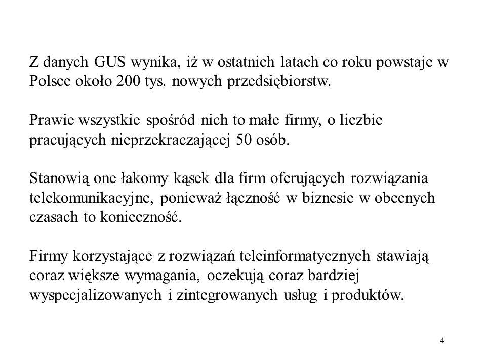 4 Z danych GUS wynika, iż w ostatnich latach co roku powstaje w Polsce około 200 tys. nowych przedsiębiorstw. Prawie wszystkie spośród nich to małe fi
