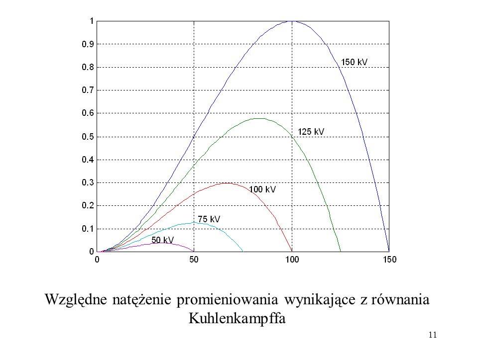 11 Względne natężenie promieniowania wynikające z równania Kuhlenkampffa