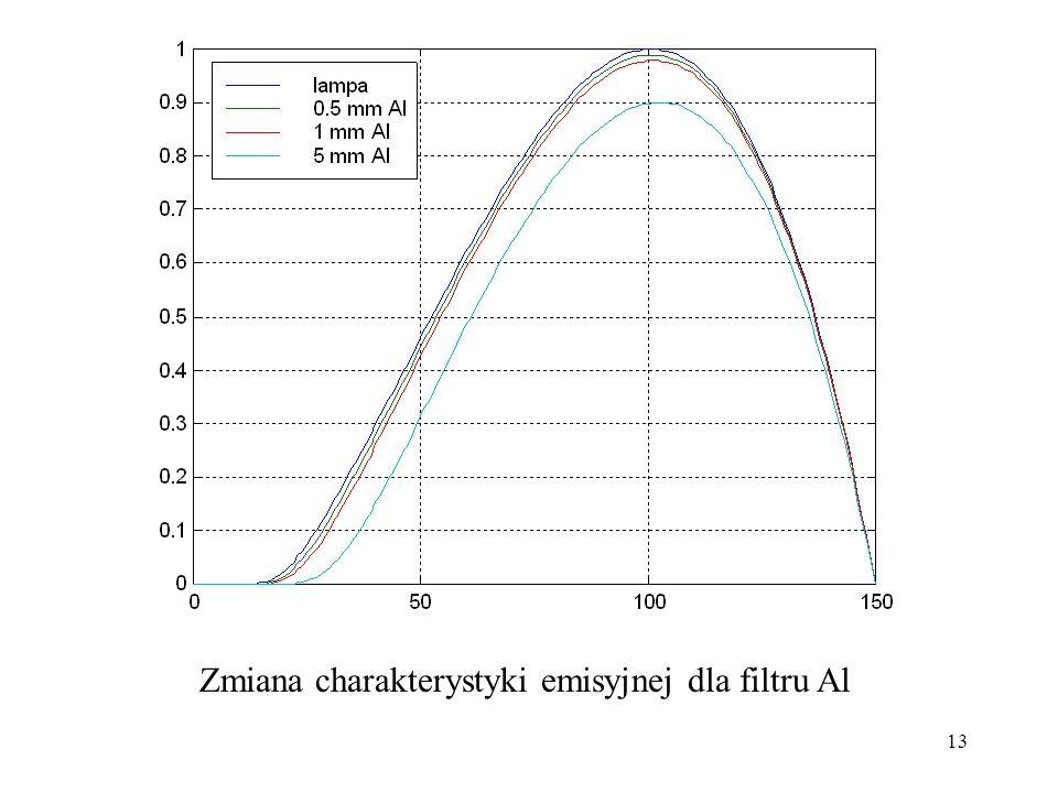 13 Zmiana charakterystyki emisyjnej dla filtru Al