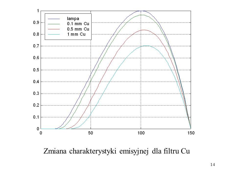 14 Zmiana charakterystyki emisyjnej dla filtru Cu