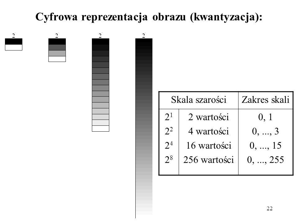 22 Cyfrowa reprezentacja obrazu (kwantyzacja): Skala szarościZakres skali 21222428212224282 2 wartości 4 wartości 16 wartości 256 wartości 0, 1 0,...,