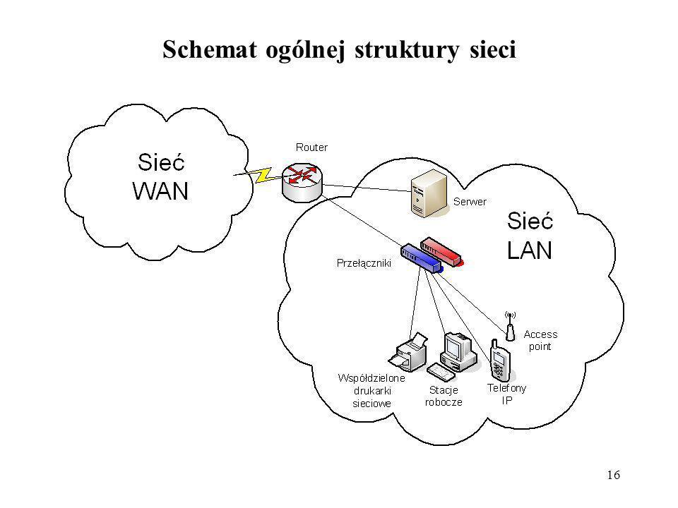 16 Schemat ogólnej struktury sieci