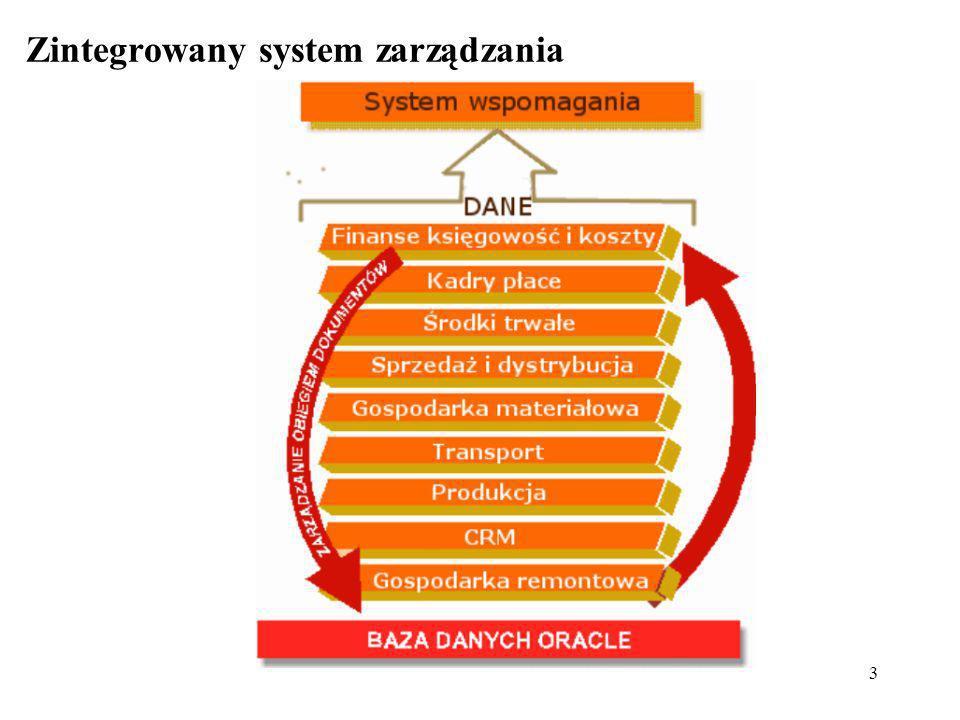 3 Zintegrowany system zarządzania
