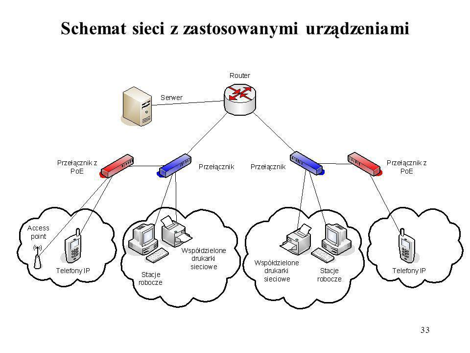 33 Schemat sieci z zastosowanymi urządzeniami