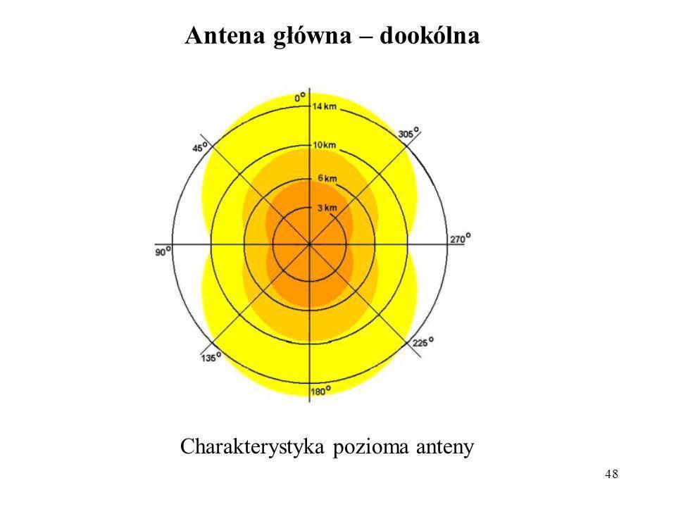 48 Antena główna – dookólna Charakterystyka pozioma anteny