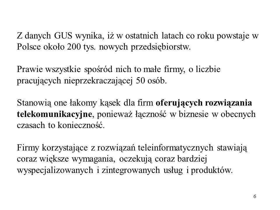 6 Z danych GUS wynika, iż w ostatnich latach co roku powstaje w Polsce około 200 tys. nowych przedsiębiorstw. Prawie wszystkie spośród nich to małe fi
