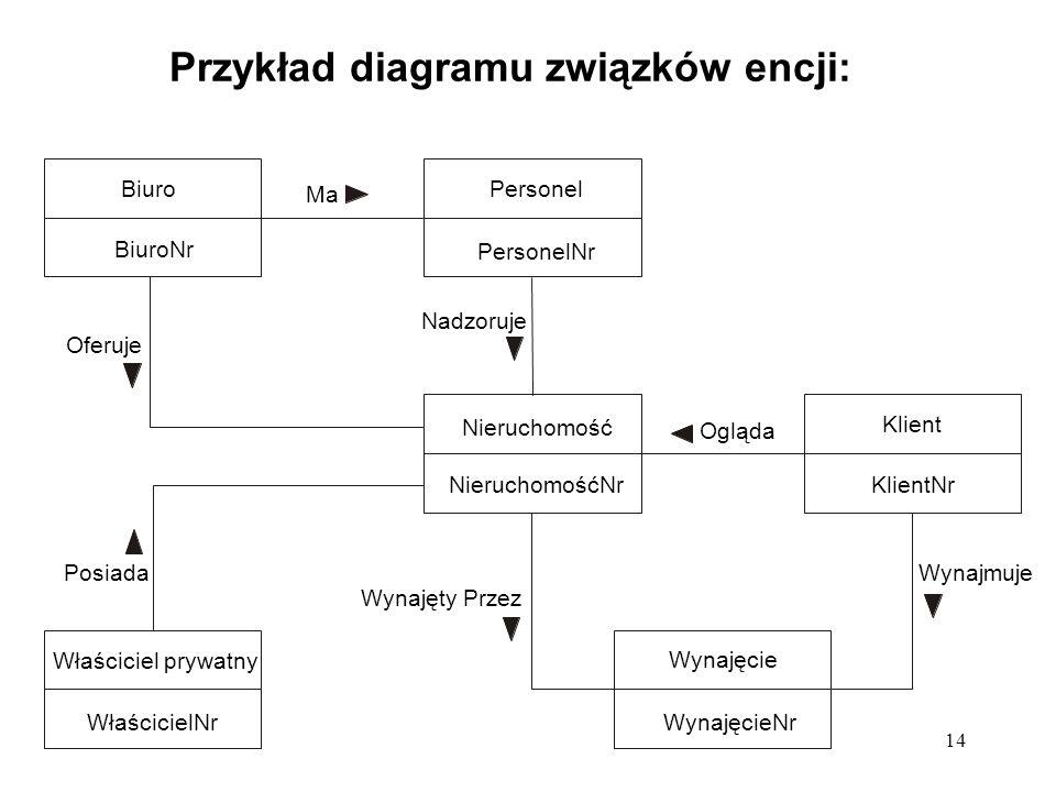 14 Przykład diagramu związków encji: Właściciel prywatny WłaścicielNr Wynajęcie WynajęcieNr Nieruchomość NieruchomośćNr Klient KlientNr Personel Perso