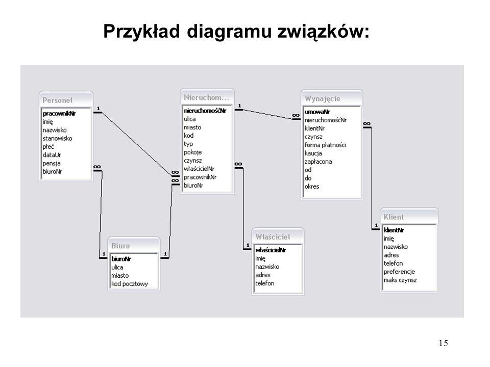 15 Przykład diagramu związków: