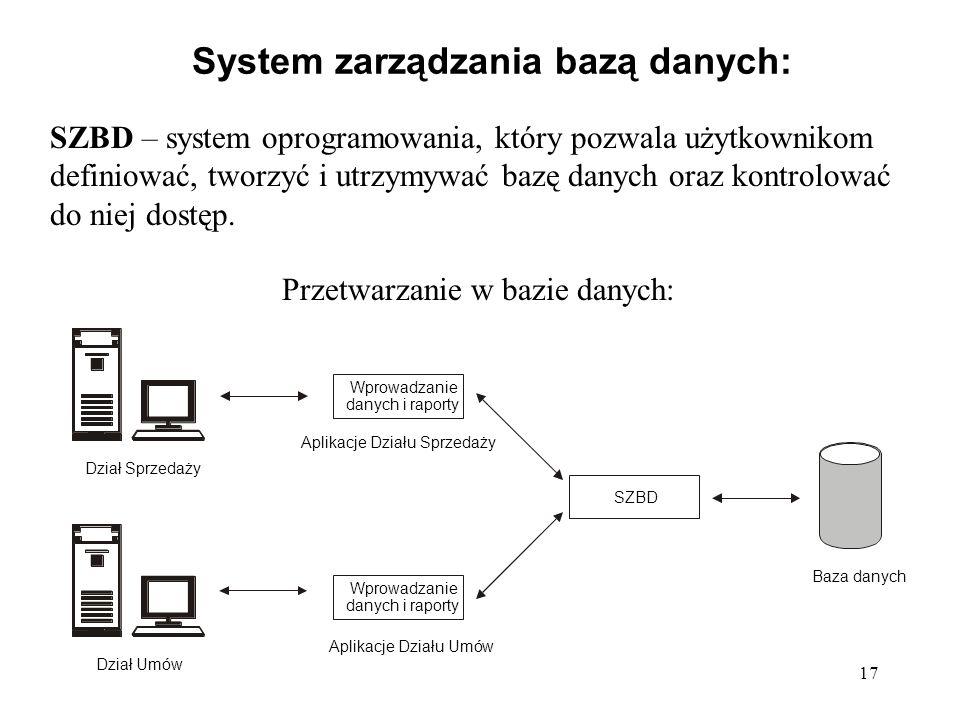 17 System zarządzania bazą danych: Wprowadzanie danych i raporty Dział Sprzedaży Aplikacje Działu Sprzedaży SZBD Dział Umów Baza danych Aplikacje Dzia