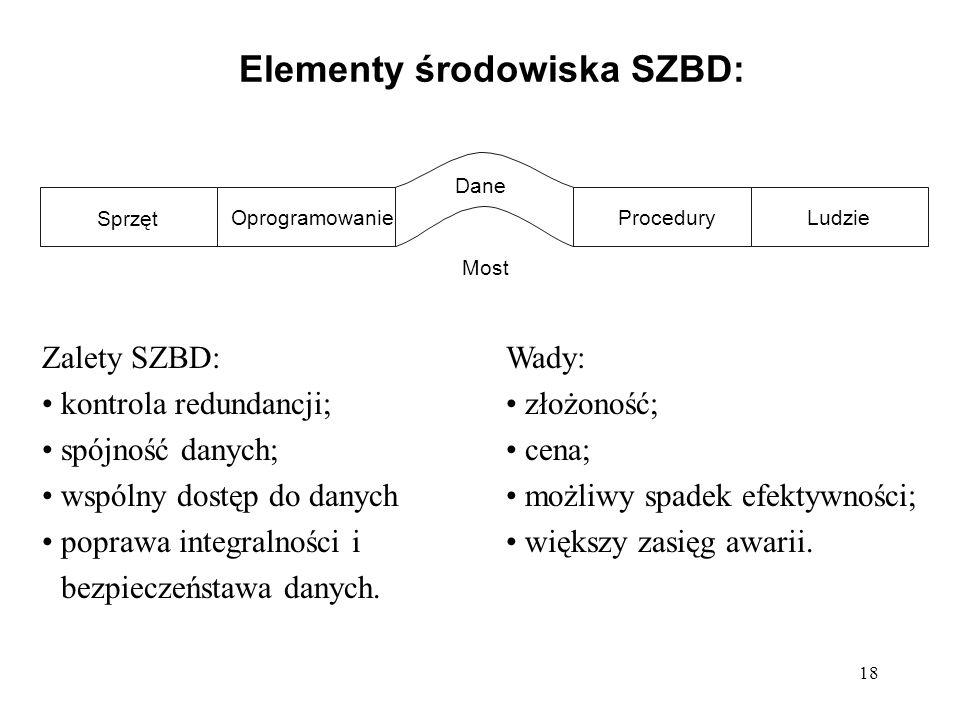 18 Elementy środowiska SZBD: Sprzęt OprogramowanieProceduryLudzie Most Dane Zalety SZBD: kontrola redundancji; spójność danych; wspólny dostęp do dany